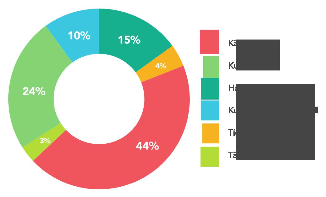 Kaavio: Paristo- ja akkutuottajavastuun kustannusten jakautuminen