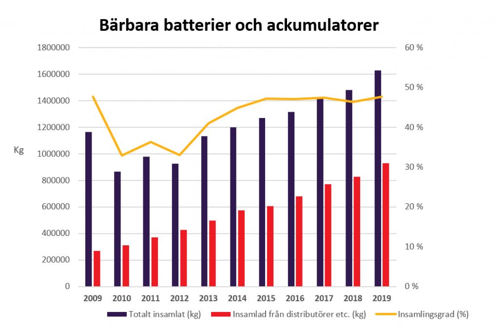 Bärbara batterier och ackumulatorer