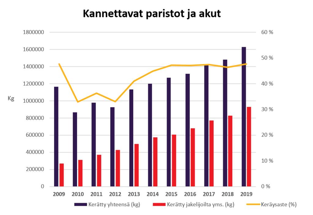 Kannettavien paristojen ja akkujen keräys vuosina 2009-2019